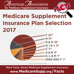 Medigap Plans 2017 Statistics