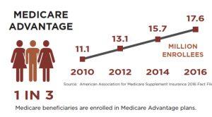 Medicare Advantage enrollment 2016