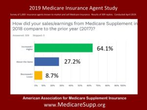 Medigap Sales 2018