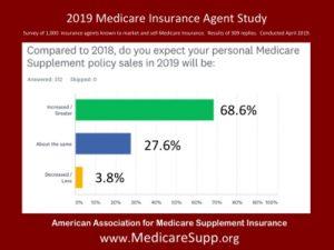 Medigap Sales 2019