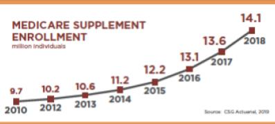 Medicare supplement enrollment 2018