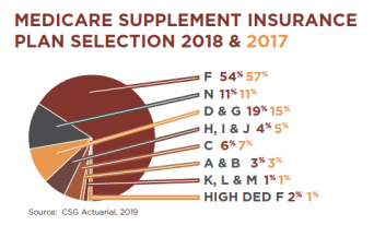 Medicare supplement insurance statistics data on buyers