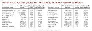 Ranking Medicare Supplement insurers