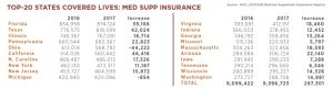 top states Medicare Supplement insurance
