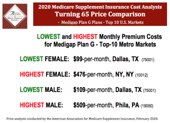 Medicare plan G cost comparisons quotes 2020