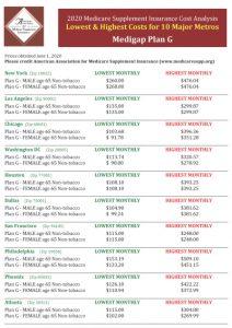 Best Medicare insurance rates Plan G