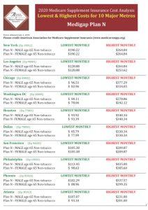 Medicare Insurance Plan N