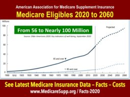 data medicare eligibles