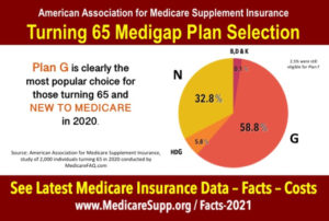 Medicare-Turning-65-statistics
