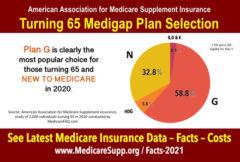 Medigap Statistics Buyers