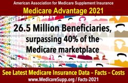 Medicare-advantage-plan-enrollees-2021