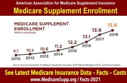 Medicare-supplement-enrollment-data