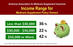 Medicare data statistics 2021