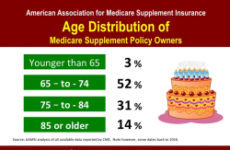 Medicare-supplement-policy-age-distribution