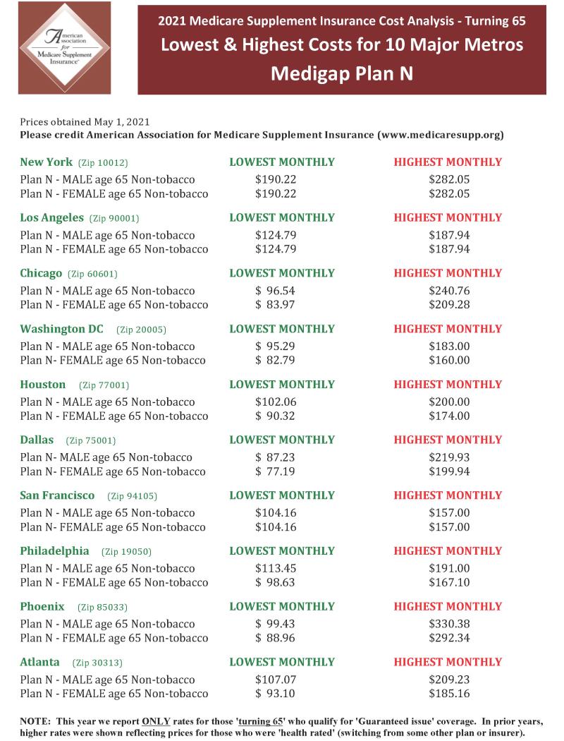 Medicare-Plan-N-Prices-2021