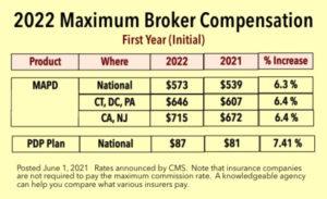 Medicare Advantage Commissions