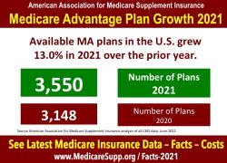 Medicare-Advantage-Plan-Growth-2021