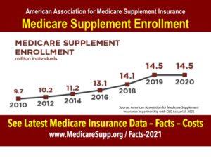 Medicare Supplement Enrollment 2020