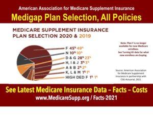 Medicare Supplement policy enrollment 2019 2020