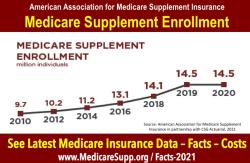Medicare-supplement-Enrollment-2020-statistics