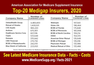 Top.20.Medicare.Supplement.insurance.companies LARGE