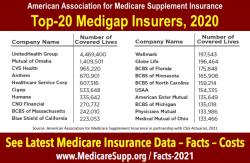 Top.20.Medicare.Supplement.insurance.companies